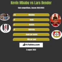 Kevin Mbabu vs Lars Bender h2h player stats