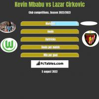 Kevin Mbabu vs Lazar Cirkovic h2h player stats