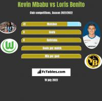 Kevin Mbabu vs Loris Benito h2h player stats