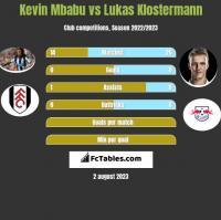 Kevin Mbabu vs Lukas Klostermann h2h player stats