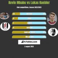Kevin Mbabu vs Lukas Kuebler h2h player stats
