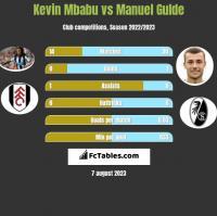 Kevin Mbabu vs Manuel Gulde h2h player stats