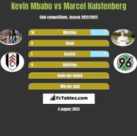 Kevin Mbabu vs Marcel Halstenberg h2h player stats