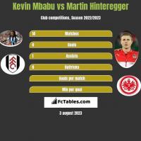 Kevin Mbabu vs Martin Hinteregger h2h player stats
