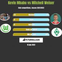 Kevin Mbabu vs Mitchell Weiser h2h player stats