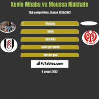 Kevin Mbabu vs Moussa Niakhate h2h player stats