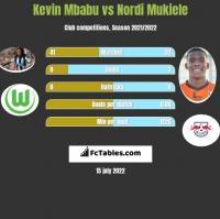 Kevin Mbabu vs Nordi Mukiele h2h player stats