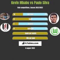Kevin Mbabu vs Paulo Silva h2h player stats