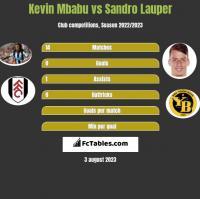 Kevin Mbabu vs Sandro Lauper h2h player stats