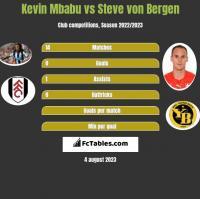 Kevin Mbabu vs Steve von Bergen h2h player stats