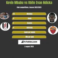 Kevin Mbabu vs Obite Evan Ndicka h2h player stats