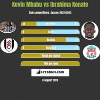 Kevin Mbabu vs Ibrahima Konate h2h player stats