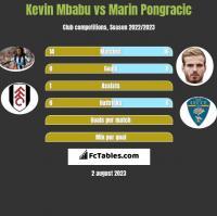 Kevin Mbabu vs Marin Pongracic h2h player stats