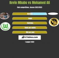 Kevin Mbabu vs Mohamed Ali h2h player stats