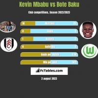 Kevin Mbabu vs Bote Baku h2h player stats