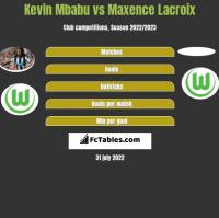 Kevin Mbabu vs Maxence Lacroix h2h player stats