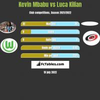 Kevin Mbabu vs Luca Kilian h2h player stats