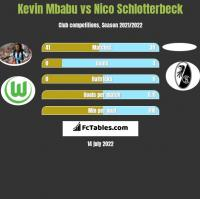 Kevin Mbabu vs Nico Schlotterbeck h2h player stats