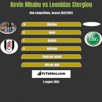 Kevin Mbabu vs Leonidas Stergiou h2h player stats