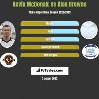 Kevin McDonald vs Alan Browne h2h player stats