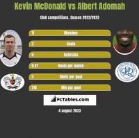 Kevin McDonald vs Albert Adomah h2h player stats