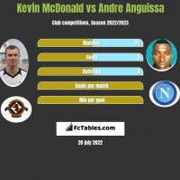 Kevin McDonald vs Andre Anguissa h2h player stats