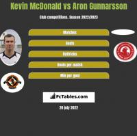 Kevin McDonald vs Aron Gunnarsson h2h player stats