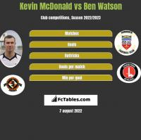 Kevin McDonald vs Ben Watson h2h player stats
