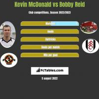 Kevin McDonald vs Bobby Reid h2h player stats