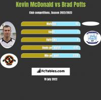 Kevin McDonald vs Brad Potts h2h player stats