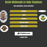 Kevin McDonald vs Dale Stephens h2h player stats