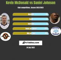 Kevin McDonald vs Daniel Johnson h2h player stats