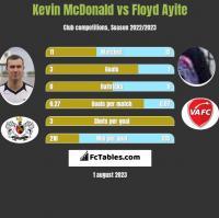 Kevin McDonald vs Floyd Ayite h2h player stats