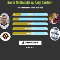 Kevin McDonald vs Gary Gardner h2h player stats