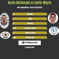 Kevin McDonald vs Gavin Whyte h2h player stats