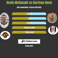 Kevin McDonald vs Harrison Reed h2h player stats