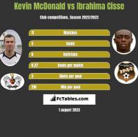 Kevin McDonald vs Ibrahima Cisse h2h player stats