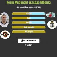 Kevin McDonald vs Isaac Mbenza h2h player stats