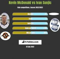 Kevin McDonald vs Ivan Sunjic h2h player stats