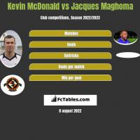 Kevin McDonald vs Jacques Maghoma h2h player stats
