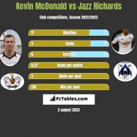 Kevin McDonald vs Jazz Richards h2h player stats