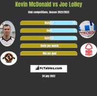 Kevin McDonald vs Joe Lolley h2h player stats