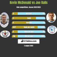 Kevin McDonald vs Joe Ralls h2h player stats