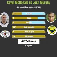 Kevin McDonald vs Josh Murphy h2h player stats