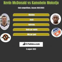 Kevin McDonald vs Kamohelo Mokotjo h2h player stats