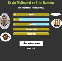 Kevin McDonald vs Loic Damour h2h player stats