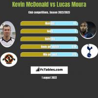 Kevin McDonald vs Lucas Moura h2h player stats