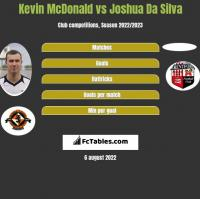 Kevin McDonald vs Joshua Da Silva h2h player stats