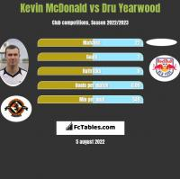 Kevin McDonald vs Dru Yearwood h2h player stats