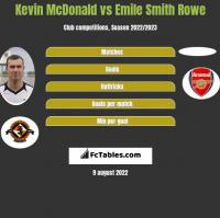 Kevin McDonald vs Emile Smith Rowe h2h player stats